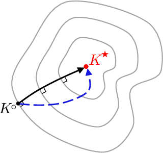 Figure 1 for Convergence and sample complexity of gradient methods for the model-free linear quadratic regulator problem