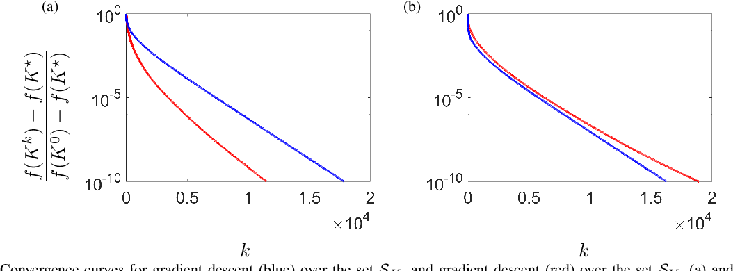 Figure 2 for Convergence and sample complexity of gradient methods for the model-free linear quadratic regulator problem