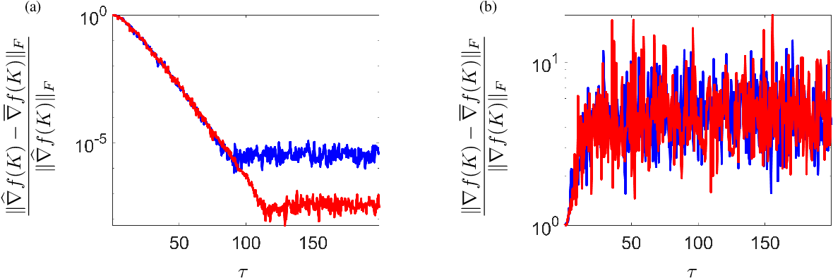 Figure 3 for Convergence and sample complexity of gradient methods for the model-free linear quadratic regulator problem
