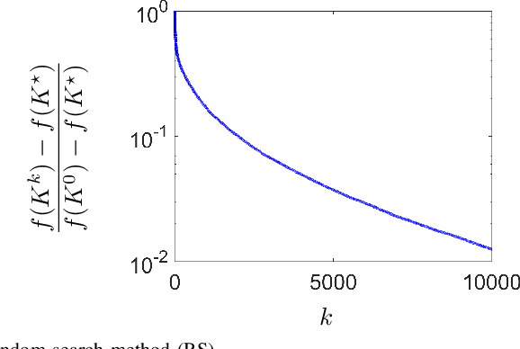 Figure 4 for Convergence and sample complexity of gradient methods for the model-free linear quadratic regulator problem