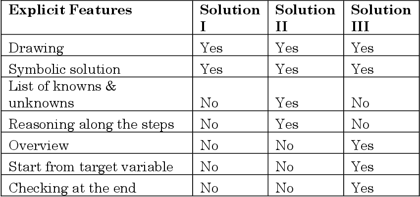 PDF] Physics Faculty Use of Example Solutions in Teaching
