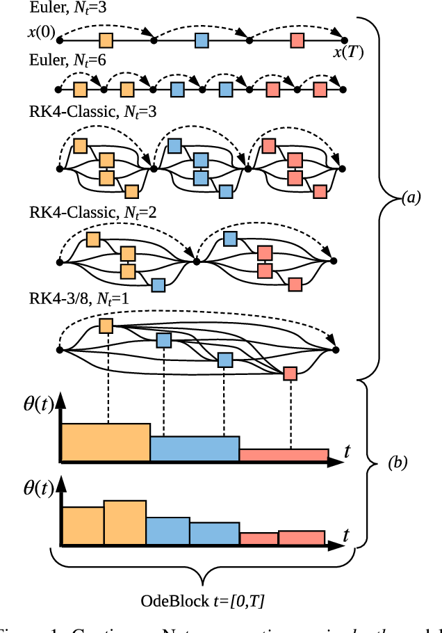 Figure 1 for Continuous-in-Depth Neural Networks