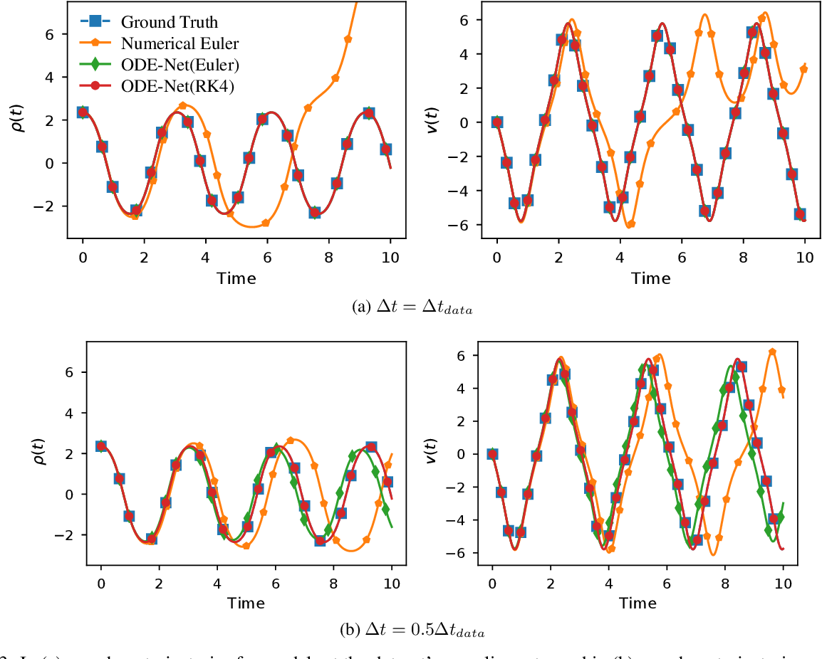 Figure 4 for Continuous-in-Depth Neural Networks