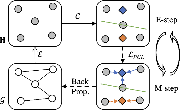 Figure 1 for Graph-MVP: Multi-View Prototypical Contrastive Learning for Multiplex Graphs