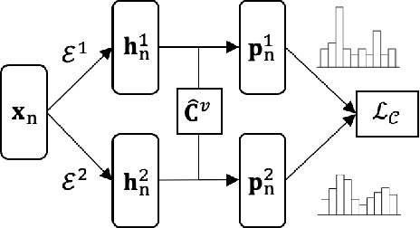 Figure 3 for Graph-MVP: Multi-View Prototypical Contrastive Learning for Multiplex Graphs