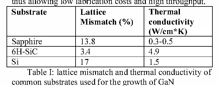 Table I: lattIce mIsmatch and thermal conductivity of common substrates used for the growth of GaN