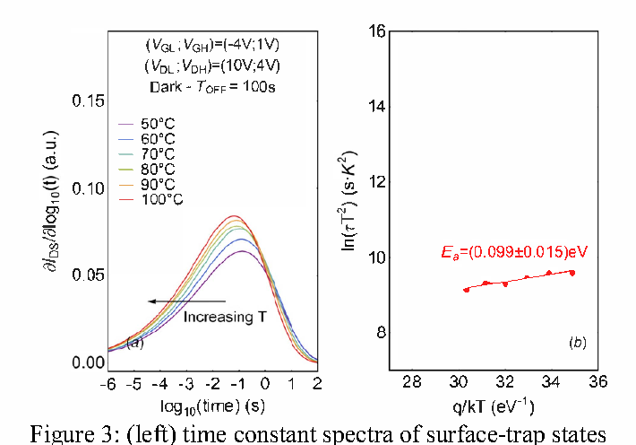 Figure 3: (left) time constant spectra of surface-trap states and (right) related Arrhenius plot
