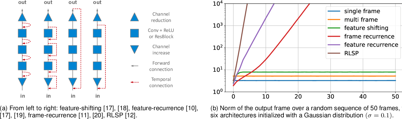 Figure 3 for Diagnosing and Preventing Instabilities in Recurrent Video Processing