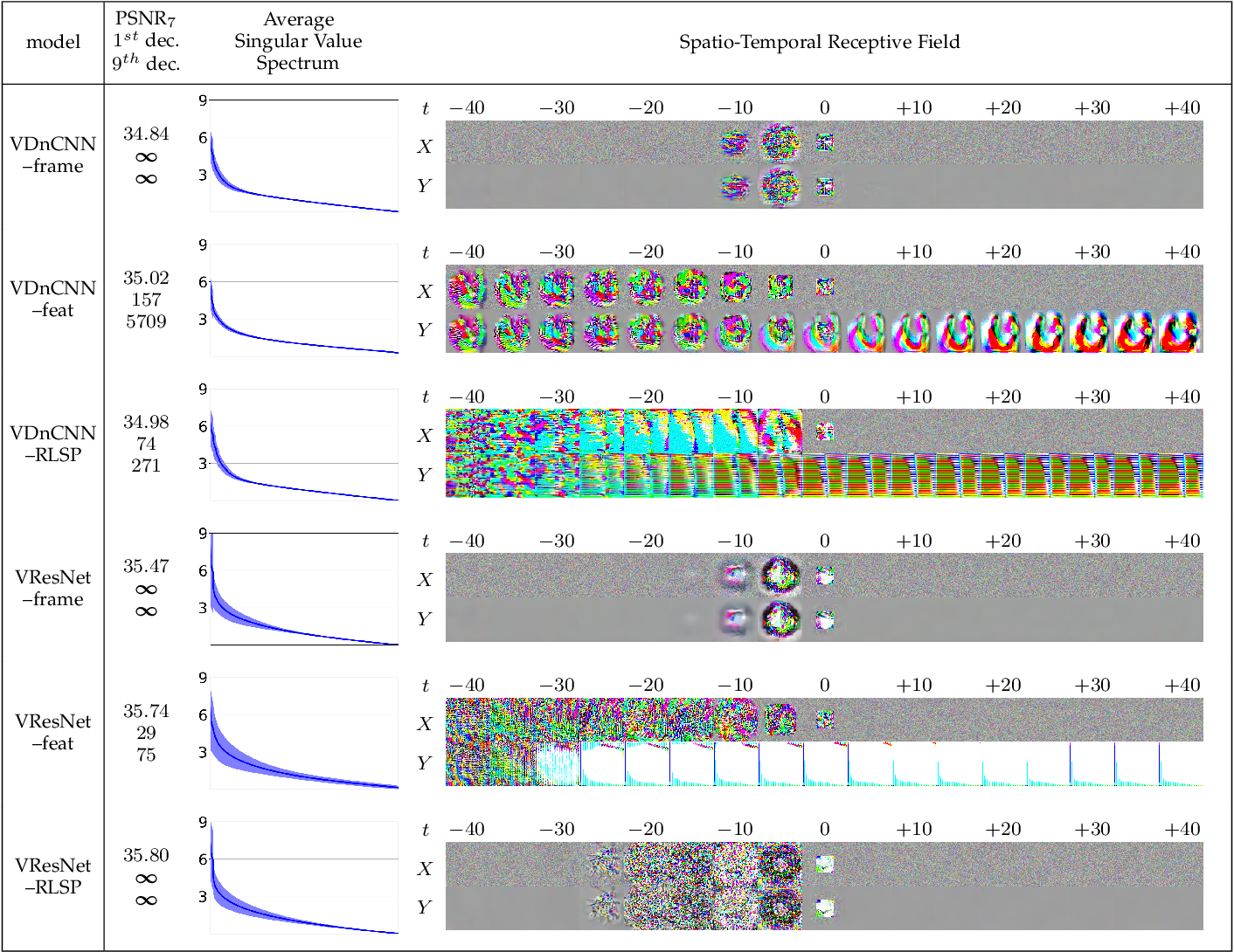 Figure 4 for Diagnosing and Preventing Instabilities in Recurrent Video Processing
