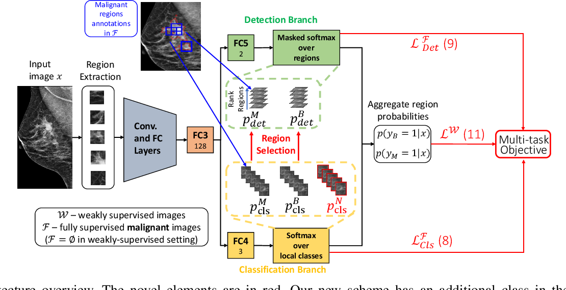 Figure 2 for A dual branch deep neural network for classification and detection in mammograms