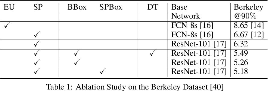 Figure 2 for Localized Interactive Instance Segmentation