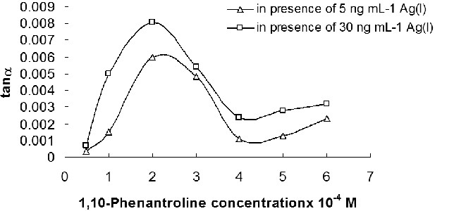 Figure 5 from DEVELOPMENT OF A NEW ANALYTICAL METHODOLOGY BASED ON