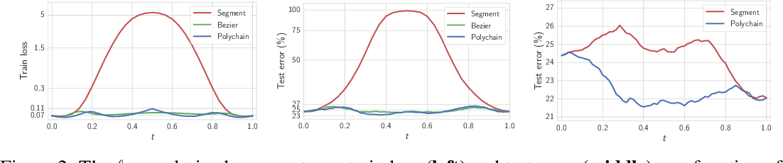 Figure 3 for Loss Surfaces, Mode Connectivity, and Fast Ensembling of DNNs