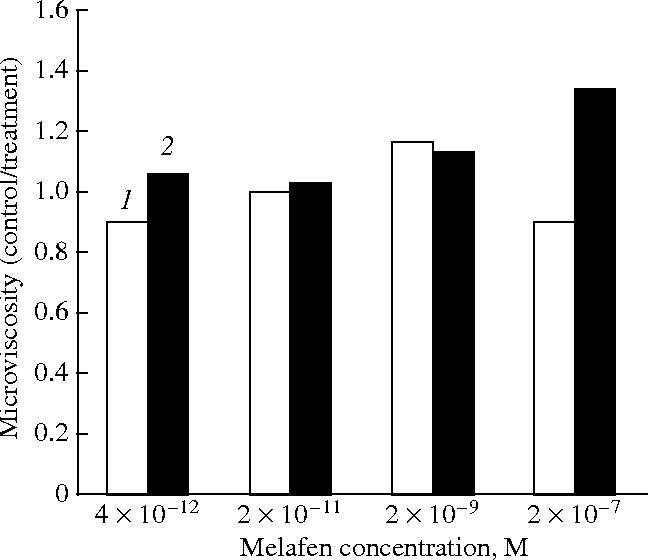 Fig. 1. Effect of Melafen on microviscosity of mitochondrial membranes.