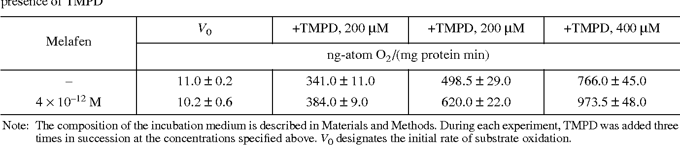 Table 3. Effect of Melafen triple addition on the rate of ascorbate oxidation by mitochondria from sugar beet taproots in the presence of TMPD
