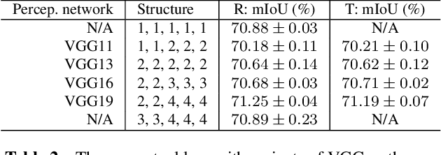 Figure 3 for Generic Perceptual Loss for Modeling Structured Output Dependencies