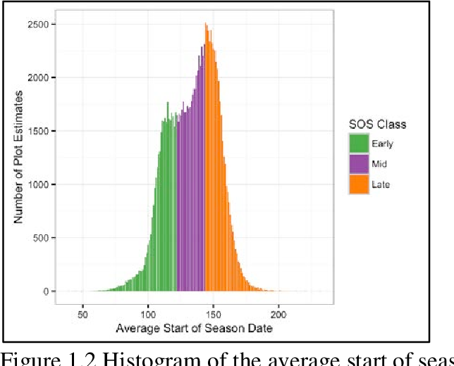PDF] Spatiotemporal variation in grassland biomass and
