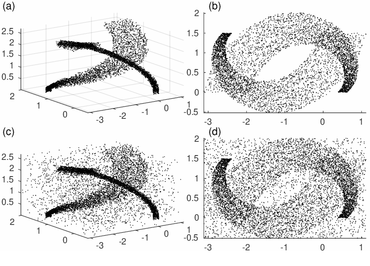 Figure 1 for LAAT: Locally Aligned Ant Technique for detecting manifolds of varying density