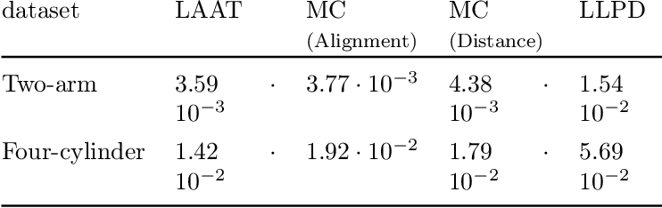 Figure 2 for LAAT: Locally Aligned Ant Technique for detecting manifolds of varying density