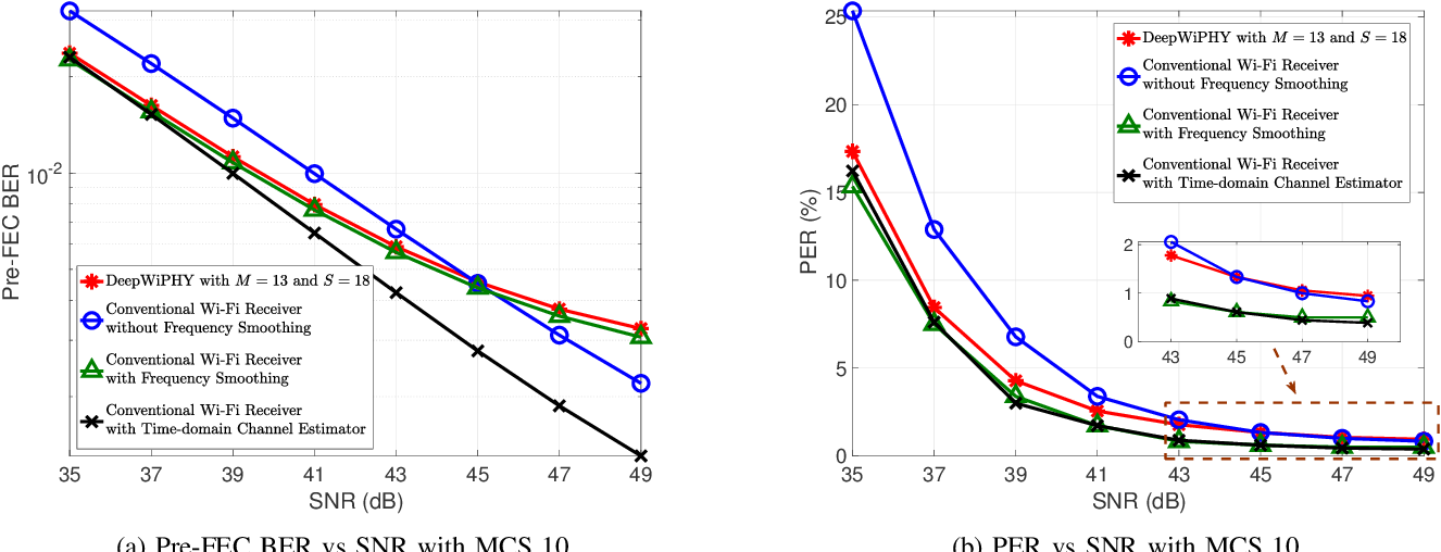 Figure 2 for DeepWiPHY: Deep Learning-based Receiver Design and Dataset for IEEE 802.11ax Systems