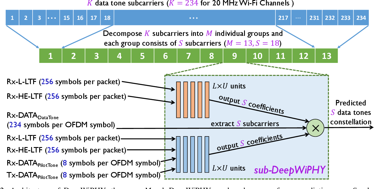 Figure 4 for DeepWiPHY: Deep Learning-based Receiver Design and Dataset for IEEE 802.11ax Systems