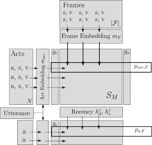 Figure 3 for A Frame Tracking Model for Memory-Enhanced Dialogue Systems