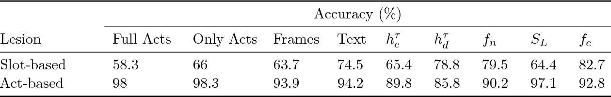 Figure 2 for A Frame Tracking Model for Memory-Enhanced Dialogue Systems