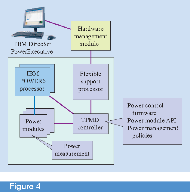 Figure 4 from System power management support in the IBM