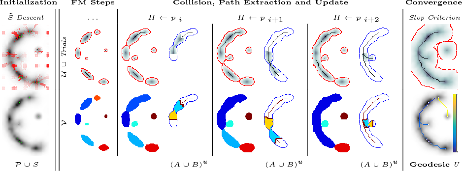 Figure 3 for VTrails: Inferring Vessels with Geodesic Connectivity Trees