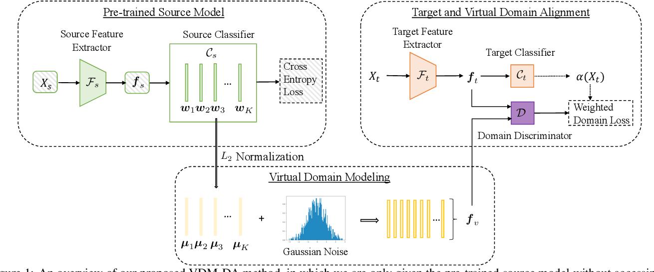 Figure 1 for VDM-DA: Virtual Domain Modeling for Source Data-free Domain Adaptation