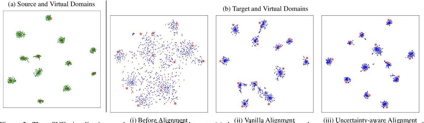 Figure 4 for VDM-DA: Virtual Domain Modeling for Source Data-free Domain Adaptation