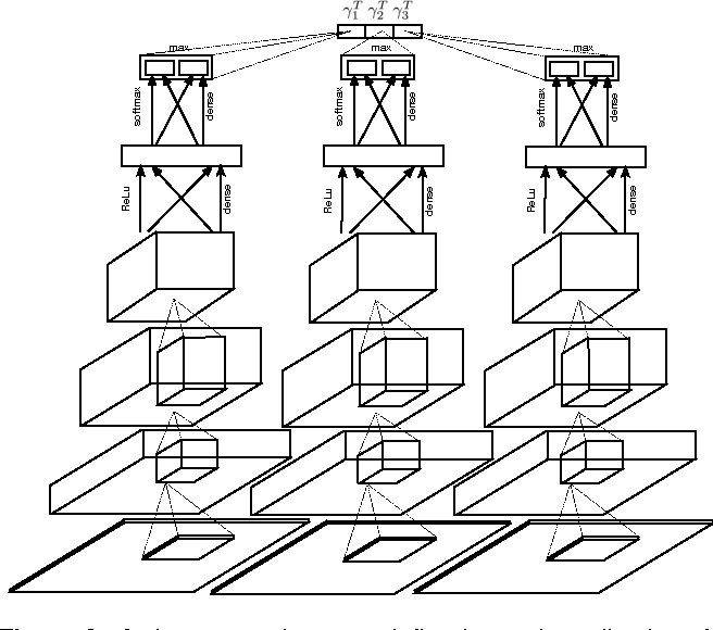 Figure 2 for Towards Lifelong Self-Supervision: A Deep Learning Direction for Robotics