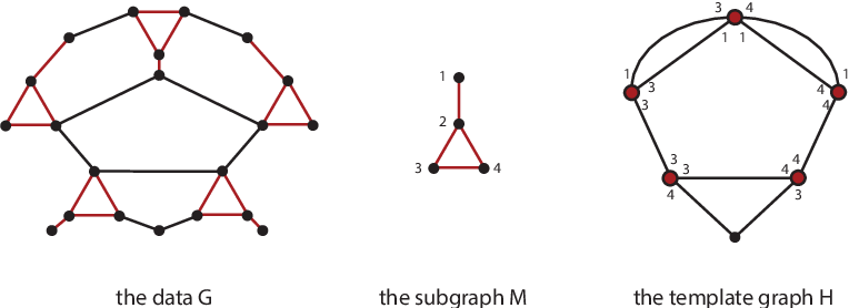 Figure 1 for Finding Network Motifs in Large Graphs using Compression as a Measure of Relevance