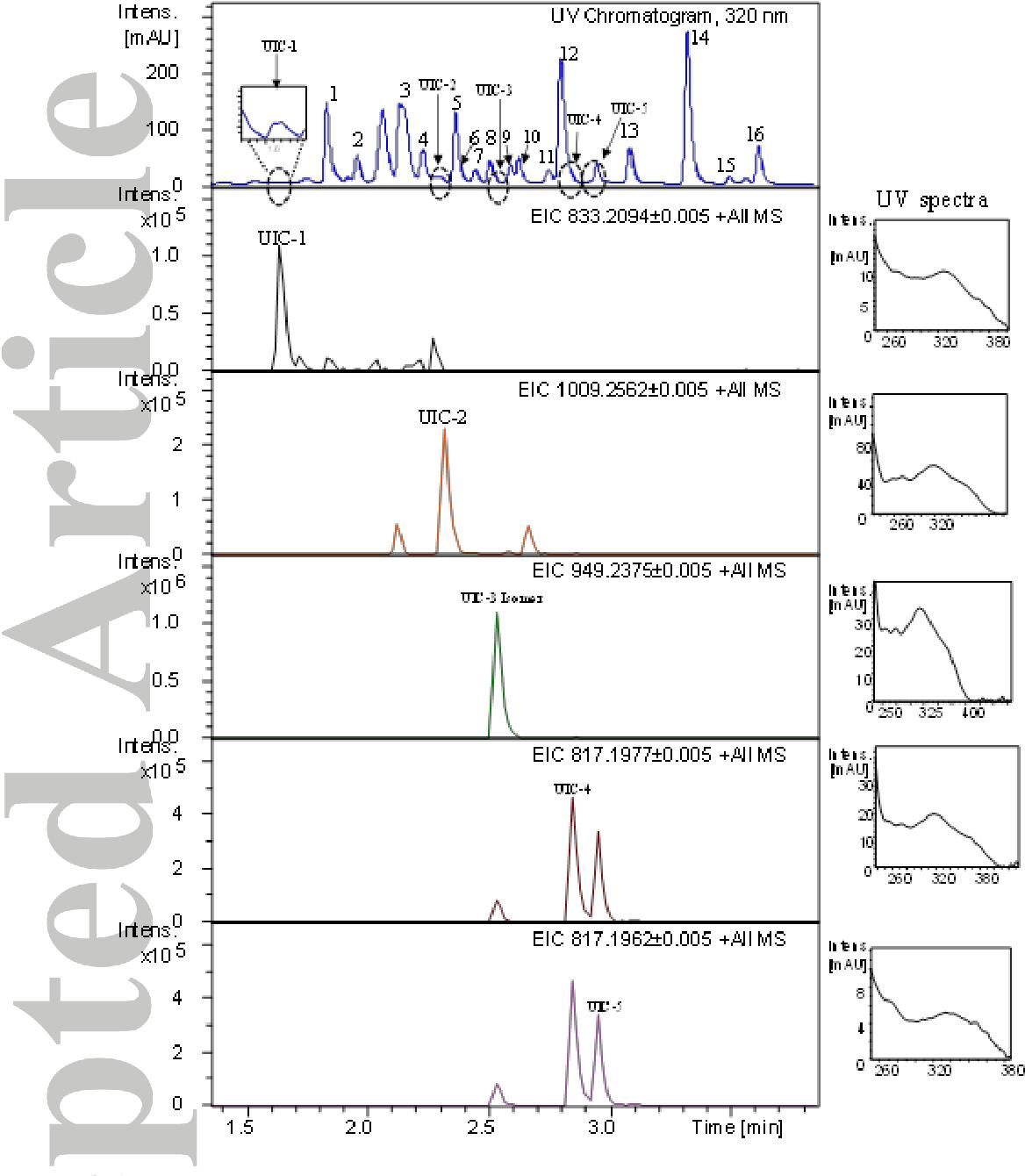 Rapid ultra high performance liquid chromatographyquadrupole time figure 1 pooptronica Images