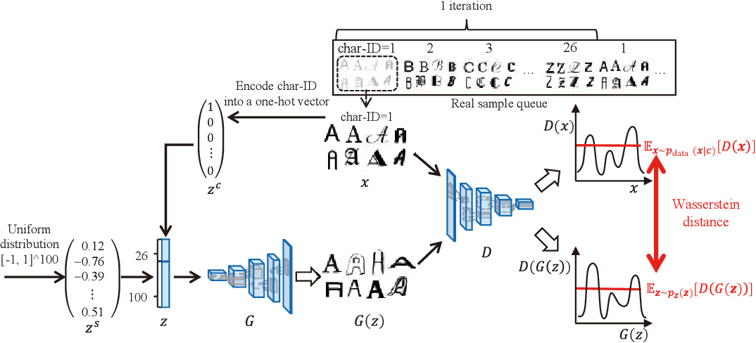 Figure 3 for GlyphGAN: Style-Consistent Font Generation Based on Generative Adversarial Networks