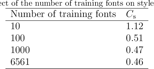 Figure 4 for GlyphGAN: Style-Consistent Font Generation Based on Generative Adversarial Networks