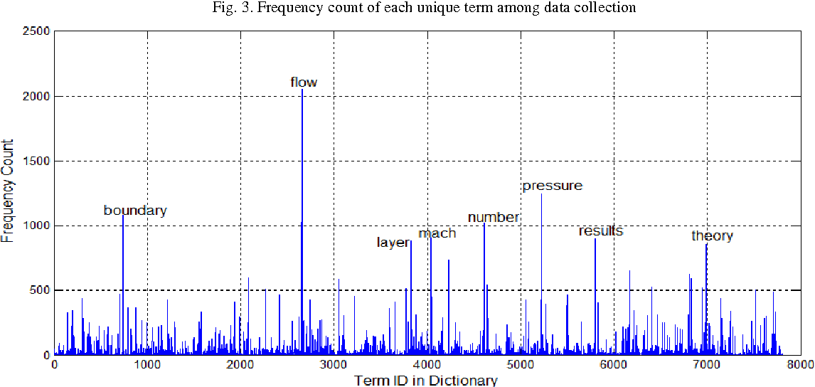 Figure 3 from A VECTOR SPACE MODEL FOR INFORMATION RETRIEVAL