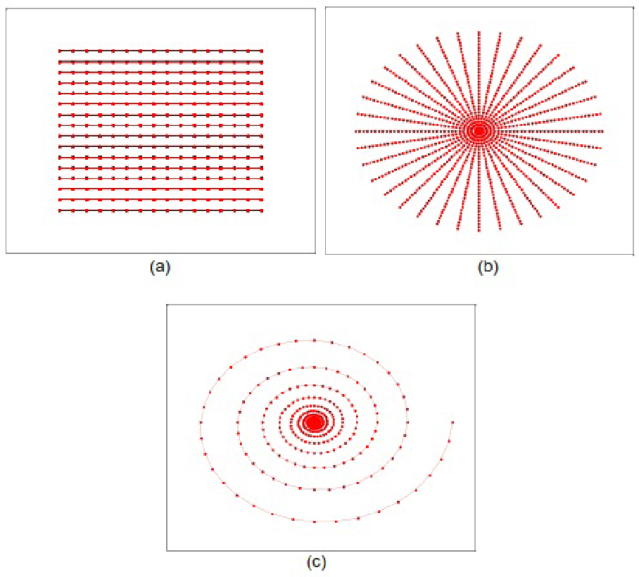 FIGURE 5. k-space trajectories: (a) Cartesian; (b) radial; (c) spiral with increased sampling in the center