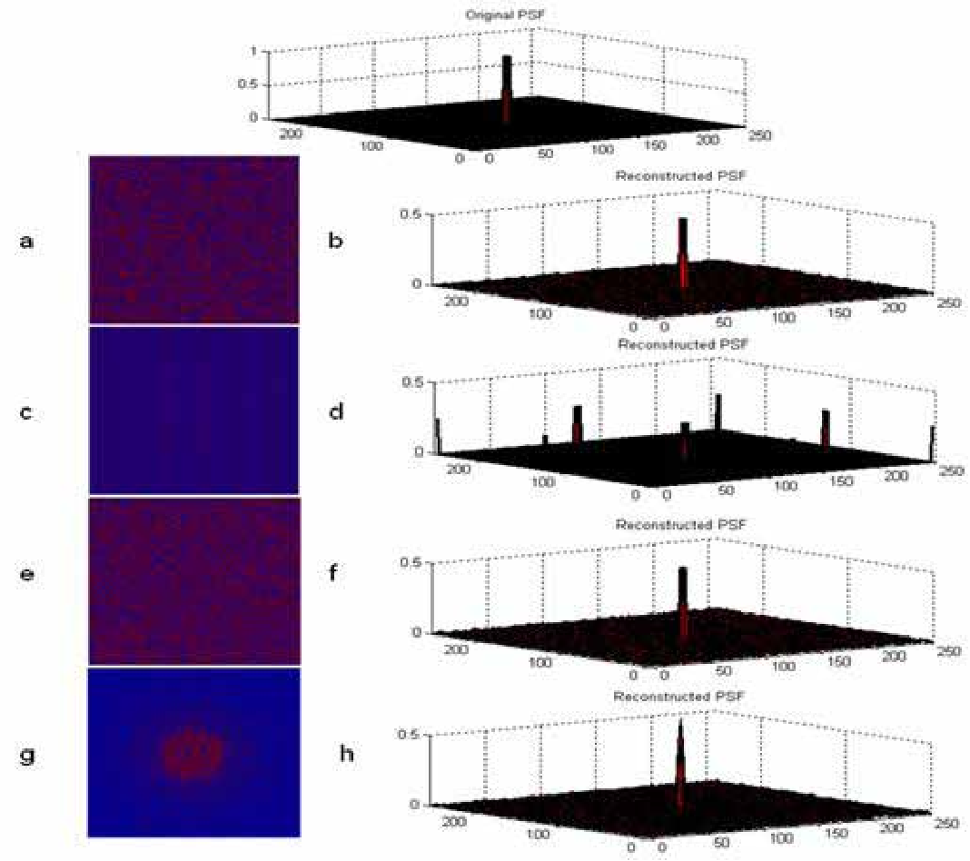 FIGURE 6. (a) Random mask; (b) reconstructed PSF using (a); (c) uniform mask, (d) reconstructed PSF using (c); (e) Poisson mask; (f) reconstructed PSF using (e); (g) variable density mask; (h) reconstructed PSF using (g)