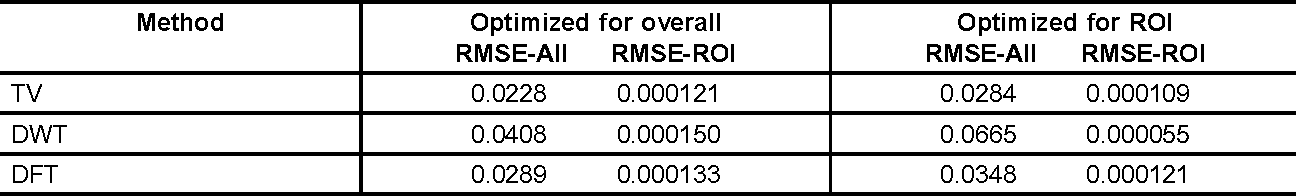 TABLE 1. RMSE for the overall signal (RMSE-All) and for the averaged ROI signal (RMSE-ROI) when each method is optimized to minimize the overall RMSE and ROI RMSE (from Ref. 30)