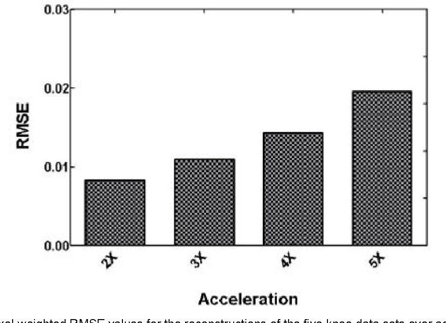 FIGURE 9. Voxel-weighted RMSE values for the reconstructions of the five knee data sets over acceleration factors of 2, 3, 4, and 5x as compared to 1x