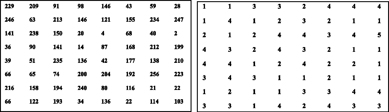 FIGURE 4. Formation of groups using threshold values