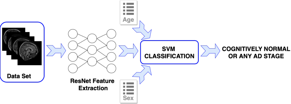 Figure 2 for Automatic Assessment of Alzheimer's Disease Diagnosis Based on Deep Learning Techniques