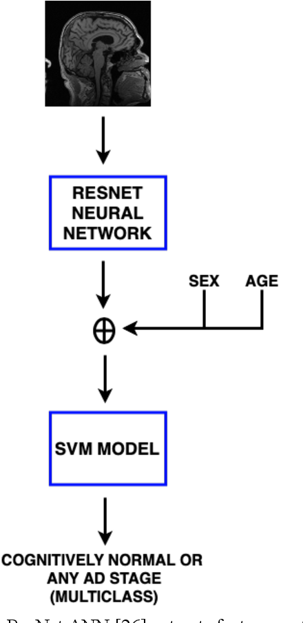 Figure 4 for Automatic Assessment of Alzheimer's Disease Diagnosis Based on Deep Learning Techniques