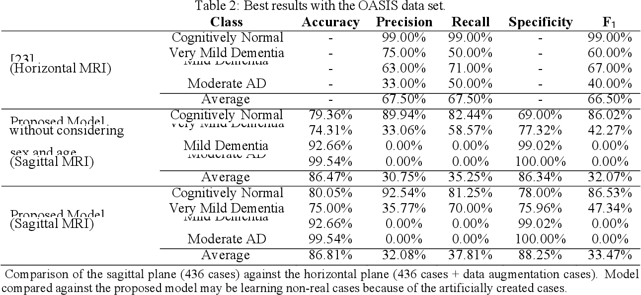 Figure 3 for Automatic Assessment of Alzheimer's Disease Diagnosis Based on Deep Learning Techniques