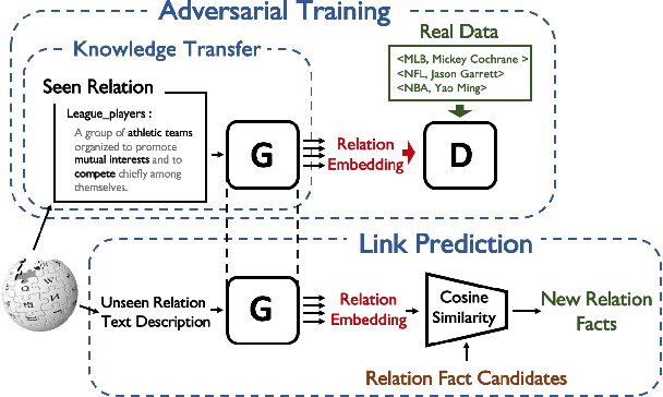 Figure 1 for Generative Adversarial Zero-Shot Relational Learning for Knowledge Graphs
