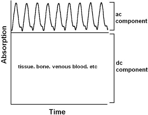 Figure 8 from pulse oximetry in the oesophagus semantic scholar figure 1 ccuart Images