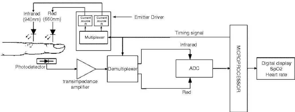 Figure 4 from pulse oximetry in the oesophagus semantic scholar basic block diagram of a commercial transmission mode pulse oximeter ccuart Images