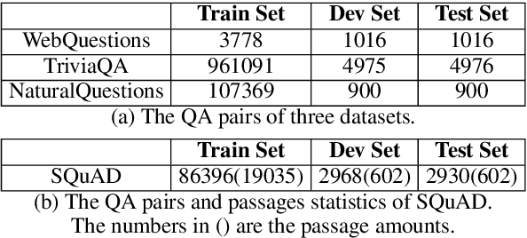 Figure 2 for Can Generative Pre-trained Language Models Serve as Knowledge Bases for Closed-book QA?