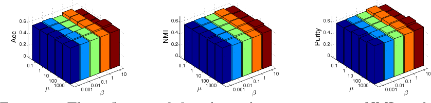 Figure 4 for Robust Graph Learning from Noisy Data